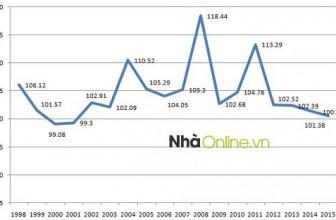 Giá xăng dầu đẩy CPI cao nhất từ đầu năm